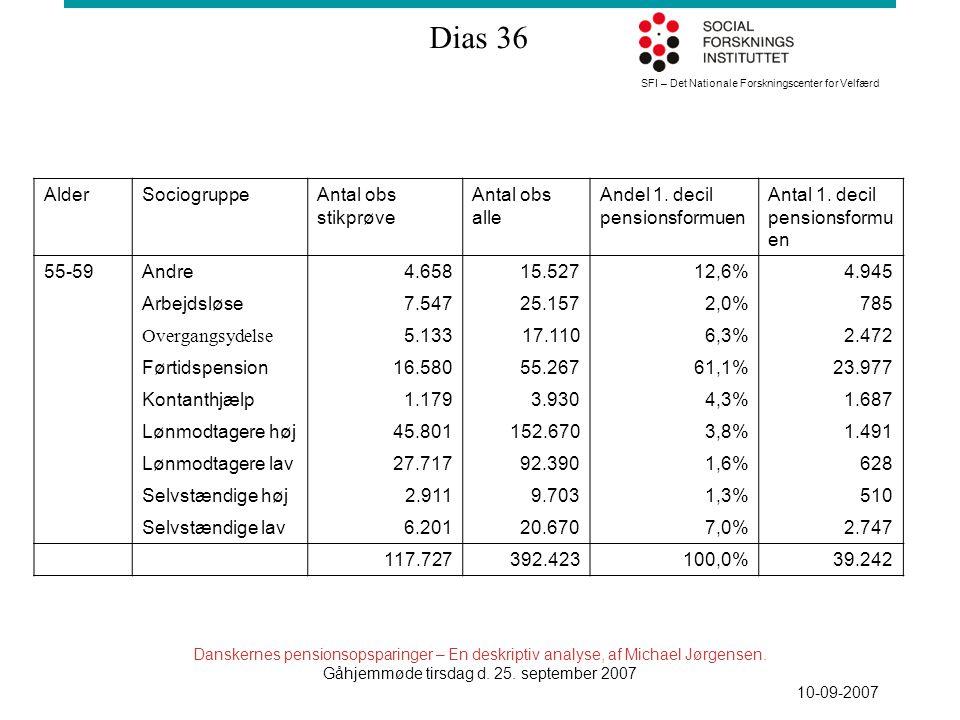 SFI – Det Nationale Forskningscenter for Velfærd Dias 36 Danskernes pensionsopsparinger – En deskriptiv analyse, af Michael Jørgensen.