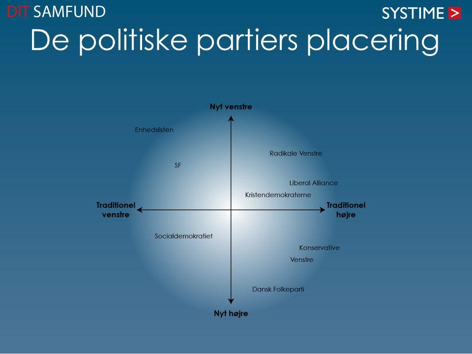 De politiske partiers placering