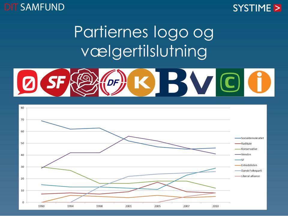 Partiernes logo og vælgertilslutning
