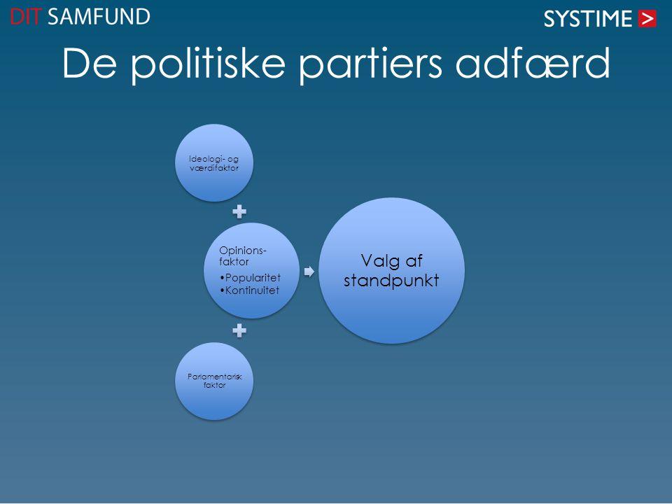 De politiske partiers adfærd Ideologi- og værdifaktor Opinions- faktor Popularitet Kontinuitet Parlamentarisk faktor Valg af standpunkt
