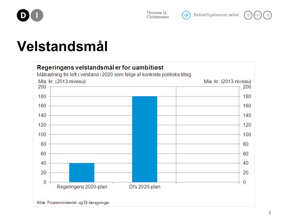 Beskæftigelsesnetværket 12.nov. 13 Thomas Q. Christensen Velstandsmål 2