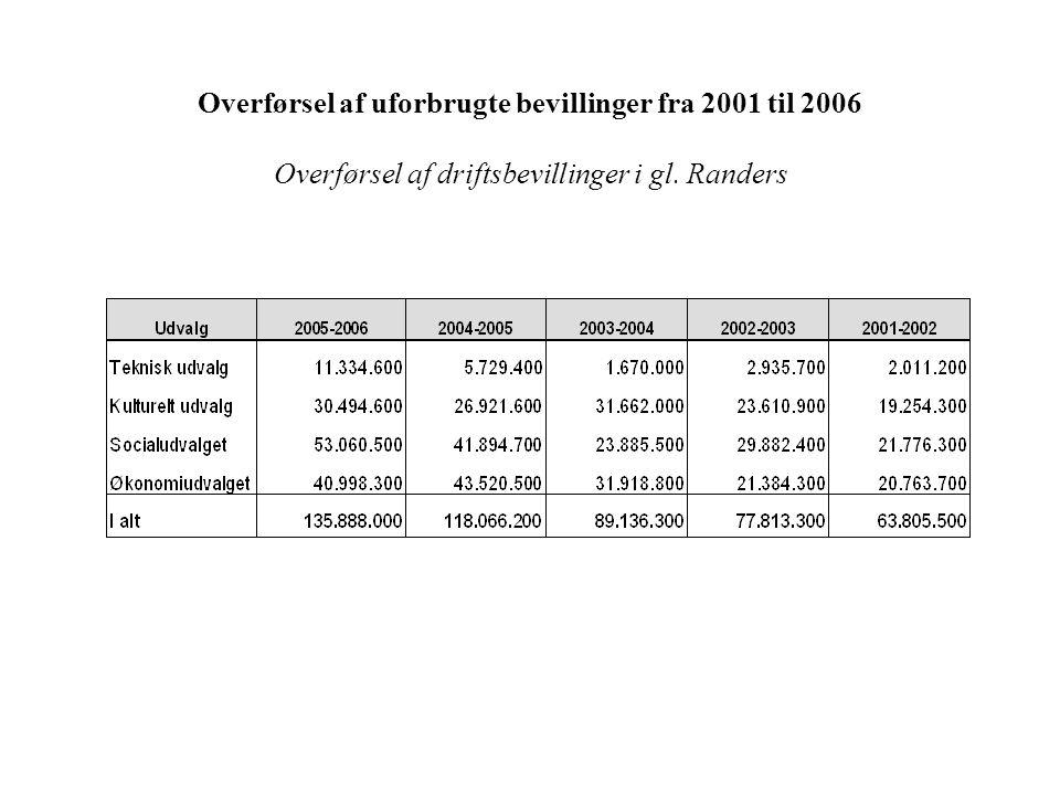 Overførsel af uforbrugte bevillinger fra 2001 til 2006 Overførsel af driftsbevillinger i gl.