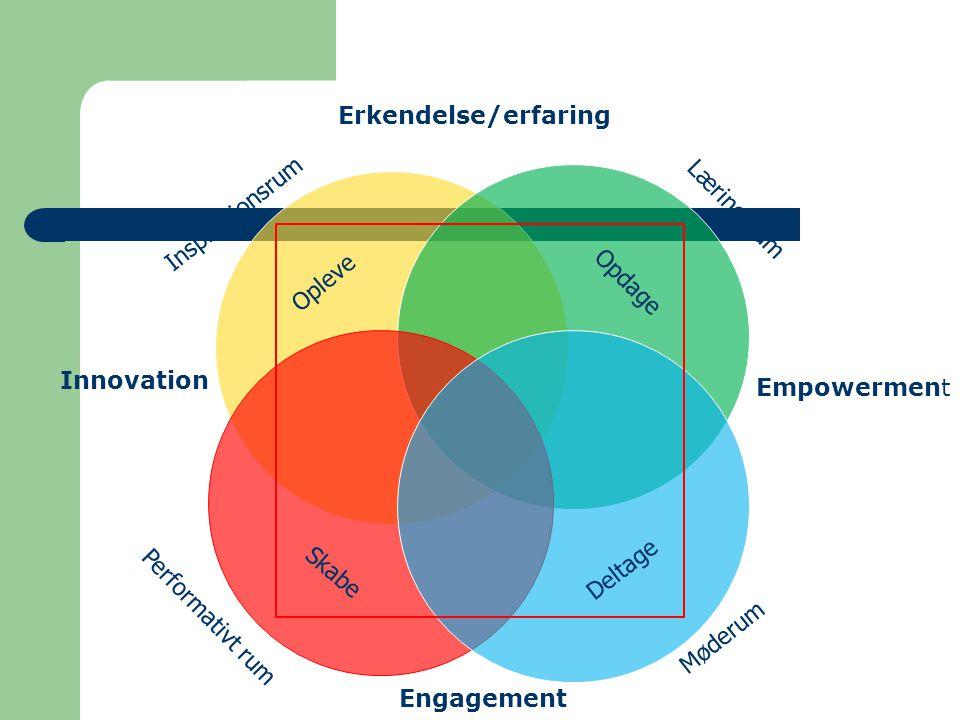 Inspirationsrum Performativt rum Læringsrum Møderum Skabe Opleve Deltage Opdage Innovation Erkendelse/erfaring Empowerment Engagement