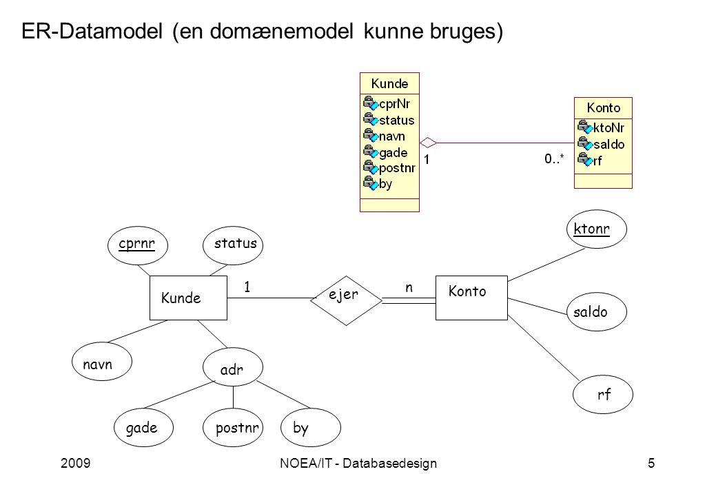 2009NOEA/IT - Databasedesign5 ER-Datamodel (en domænemodel kunne bruges) Kunde Konto ejer cprnrstatus navn n1 adr gadepostnrby ktonr saldo rf