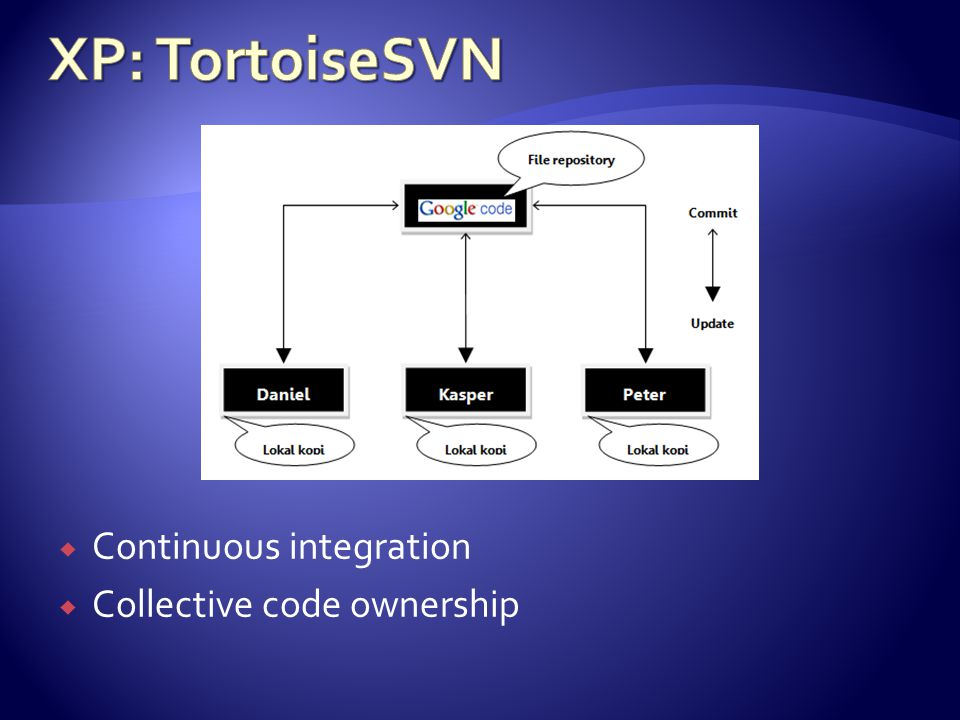  Continuous integration  Collective code ownership