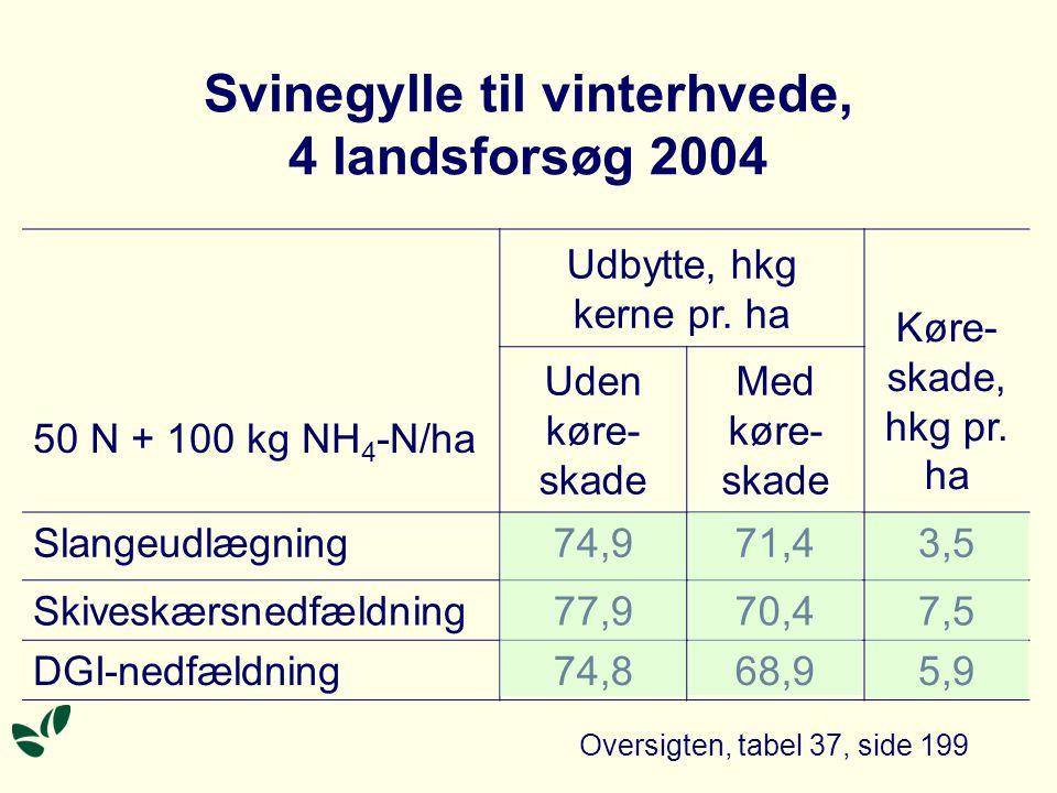 Svinegylle til vinterhvede, 4 landsforsøg 2004 Oversigten, tabel 37, side 199 50 N + 100 kg NH 4 -N/ha Udbytte, hkg kerne pr.