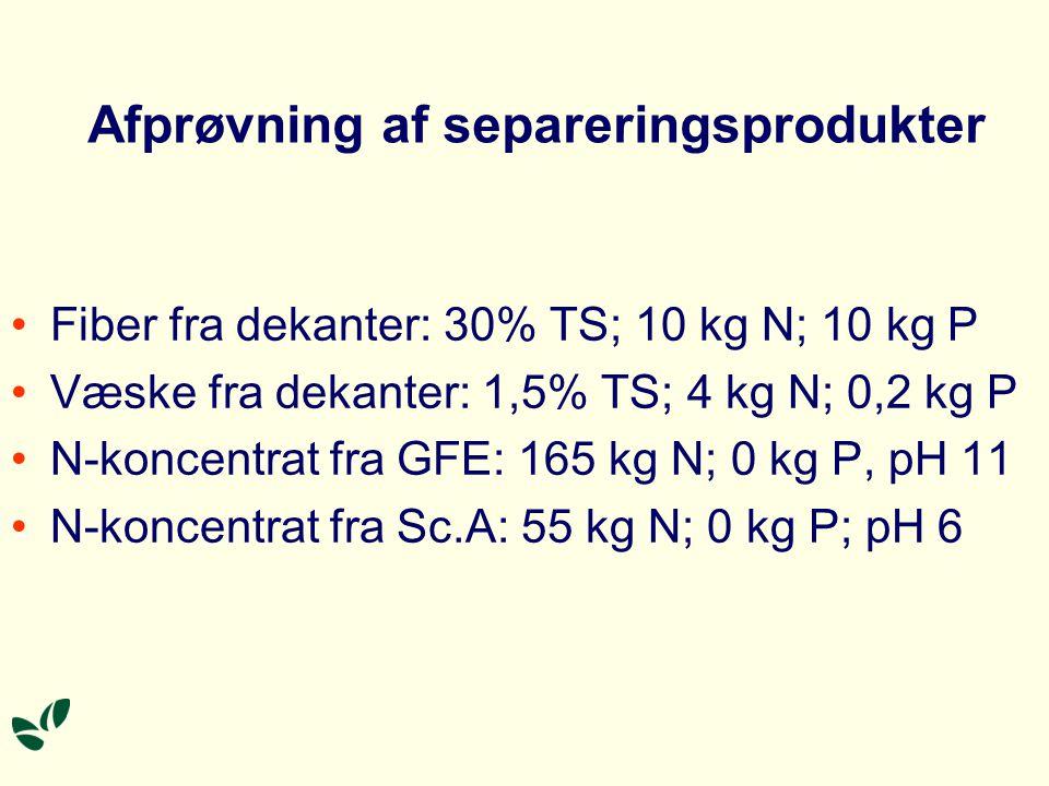 Afprøvning af separeringsprodukter Fiber fra dekanter: 30% TS; 10 kg N; 10 kg P Væske fra dekanter: 1,5% TS; 4 kg N; 0,2 kg P N-koncentrat fra GFE: 165 kg N; 0 kg P, pH 11 N-koncentrat fra Sc.A: 55 kg N; 0 kg P; pH 6