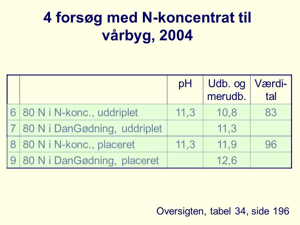 4 forsøg med N-koncentrat til vårbyg, 2004 pHUdb. og merudb.