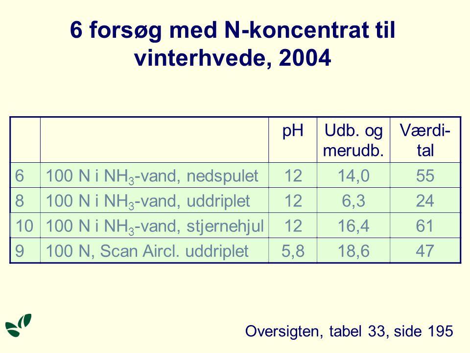 6 forsøg med N-koncentrat til vinterhvede, 2004 pHUdb.