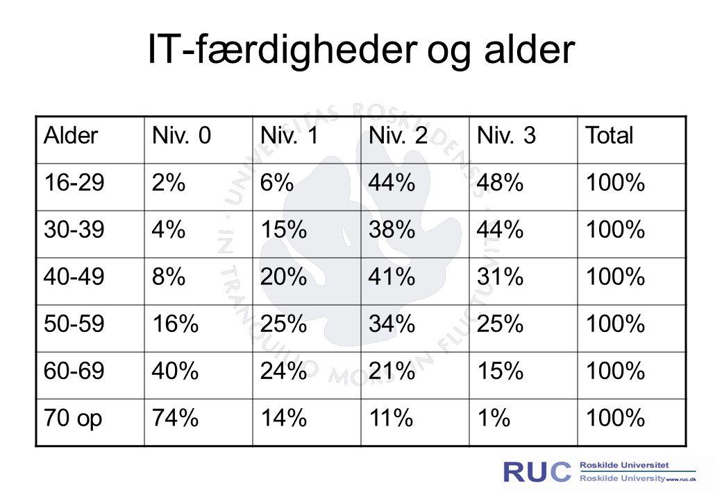 IT-færdigheder og alder AlderNiv. 0Niv. 1Niv. 2Niv.