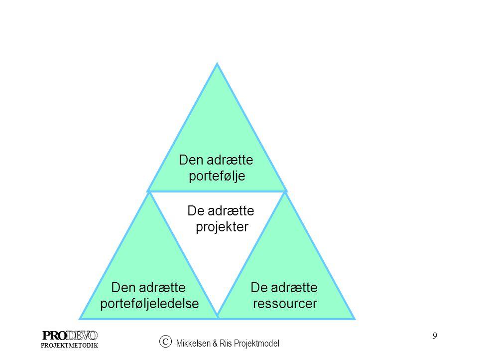 9 Mikkelsen & Riis Projektmodel C PROJEKTMETODIK Den adrætte portefølje De adrætte ressourcer Den adrætte porteføljeledelse De adrætte projekter
