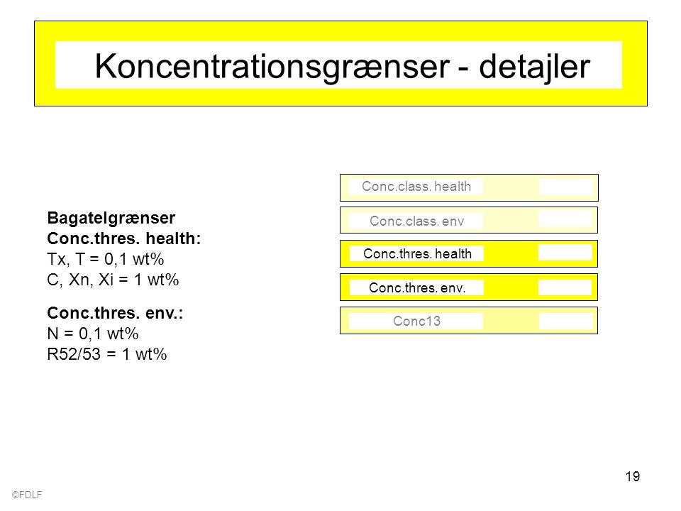©FDLF 19 Koncentrationsgrænser - detajler Conc.class.