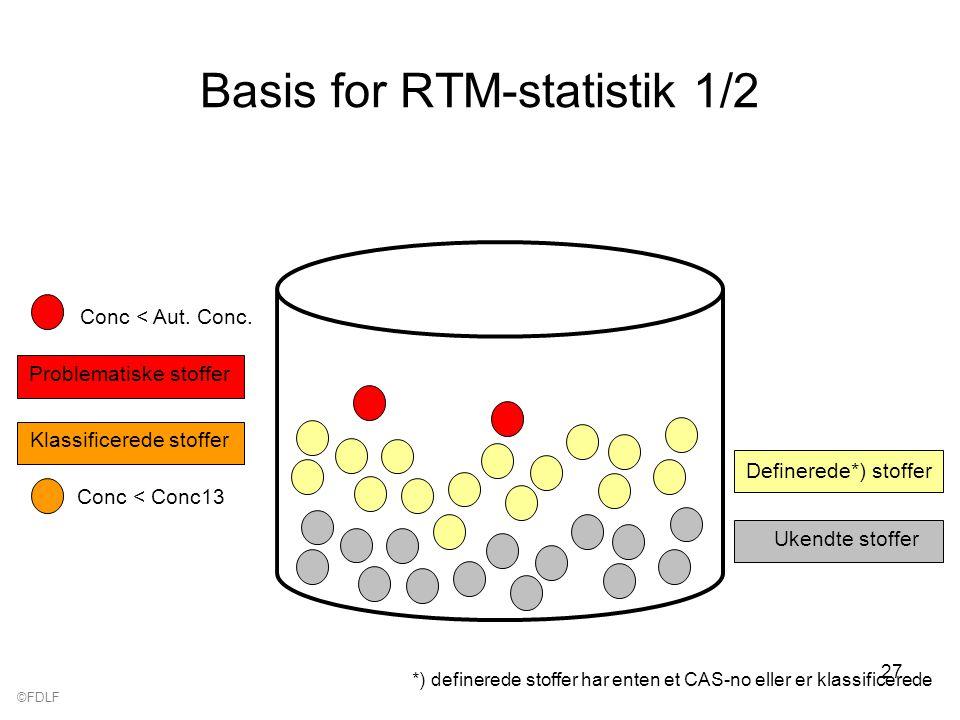 ©FDLF 27 Basis for RTM-statistik 1/2 Ukendte stoffer Definerede*) stoffer *) definerede stoffer har enten et CAS-no eller er klassificerede Klassificerede stoffer Problematiske stoffer Conc < Conc13 Conc < Aut.