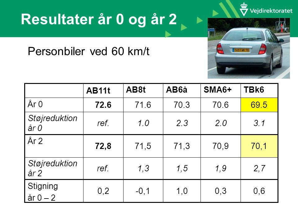 Resultater år 0 og år 2 Personbiler ved 60 km/t 2,71,91,51,3ref.