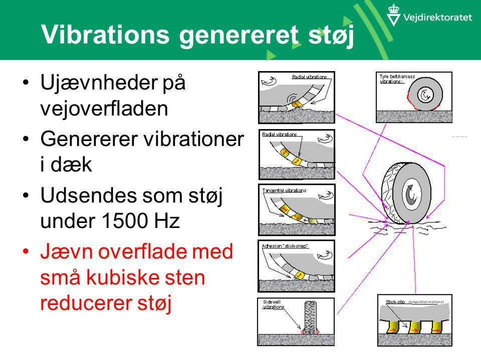 Vibrations genereret støj Ujævnheder på vejoverfladen Genererer vibrationer i dæk Udsendes som støj under 1500 Hz Jævn overflade med små kubiske sten reducerer støj
