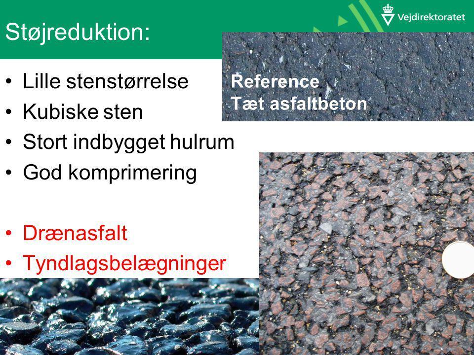 Lille stenstørrelse Kubiske sten Stort indbygget hulrum God komprimering Drænasfalt Tyndlagsbelægninger Reference Tæt asfaltbeton Støjreduktion: