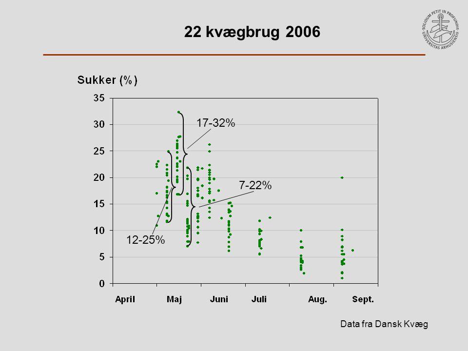 22 kvægbrug 2006 Data fra Dansk Kvæg 17-32% 12-25% 7-22%