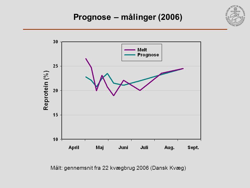 Prognose – målinger (2006) Målt: gennemsnit fra 22 kvægbrug 2006 (Dansk Kvæg)