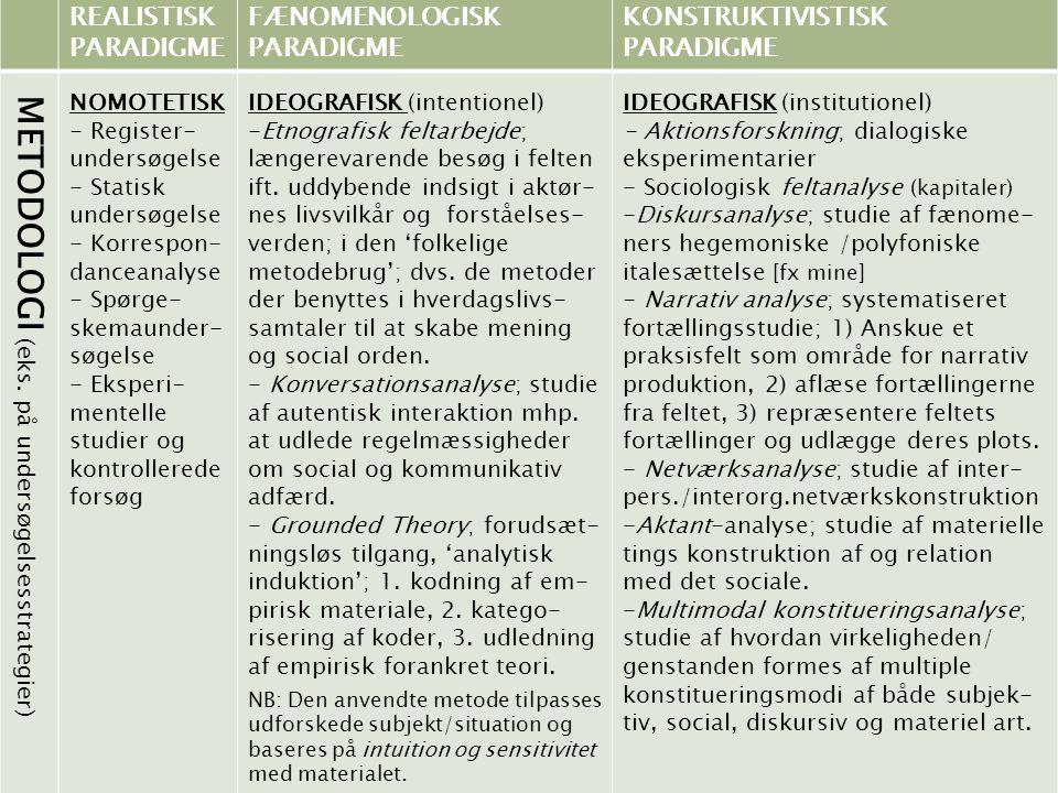 REALISTISK PARADIGME FÆNOMENOLOGISK PARADIGME KONSTRUKTIVISTISK PARADIGME METODOLOGI (eks. på undersøgelsesstrategier) NOMOTETISK - Register- undersøg