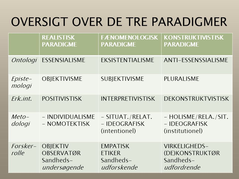 REALISTISK PARADIGME FÆNOMENOLOGISK PARADIGME KONSTRUKTIVISTISK PARADIGME OntologiESSENSIALISMEEKSISTENTIALISMEANTI-ESSENSSIALISME Episte- mologi OBJE
