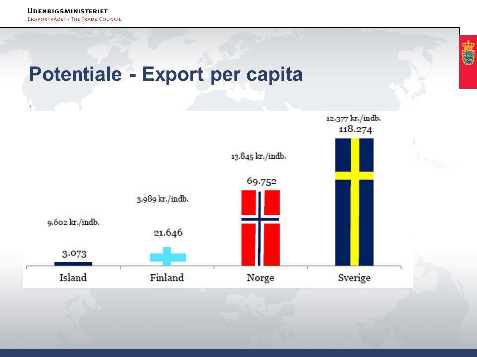 Potentiale - Export per capita.