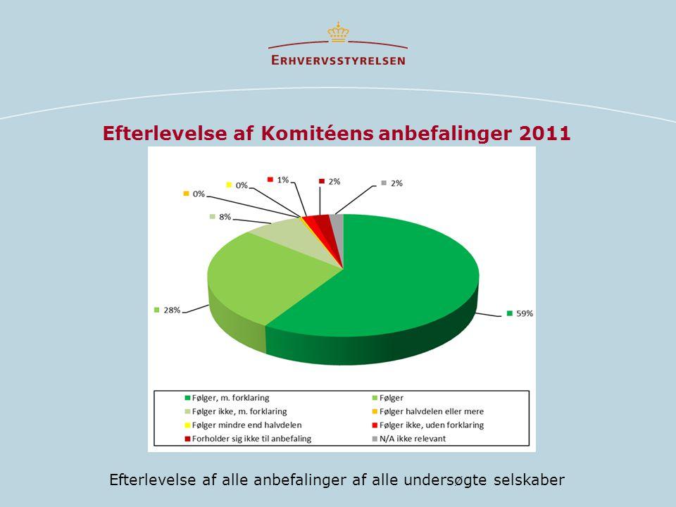Efterlevelse af Komitéens anbefalinger 2011 Efterlevelse af alle anbefalinger af alle undersøgte selskaber
