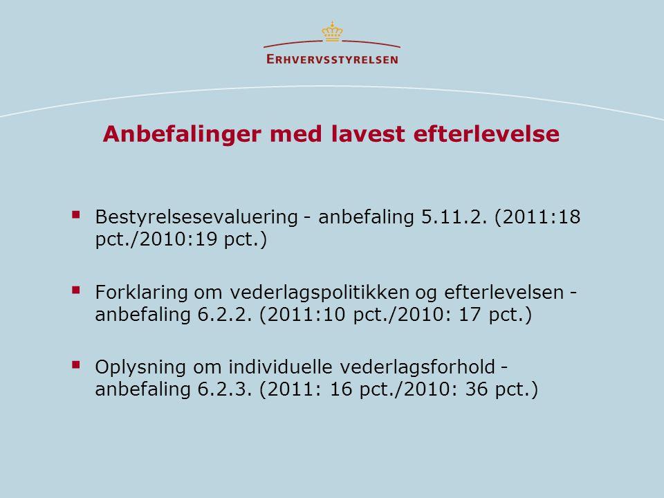 Anbefalinger med lavest efterlevelse  Bestyrelsesevaluering - anbefaling 5.11.2.