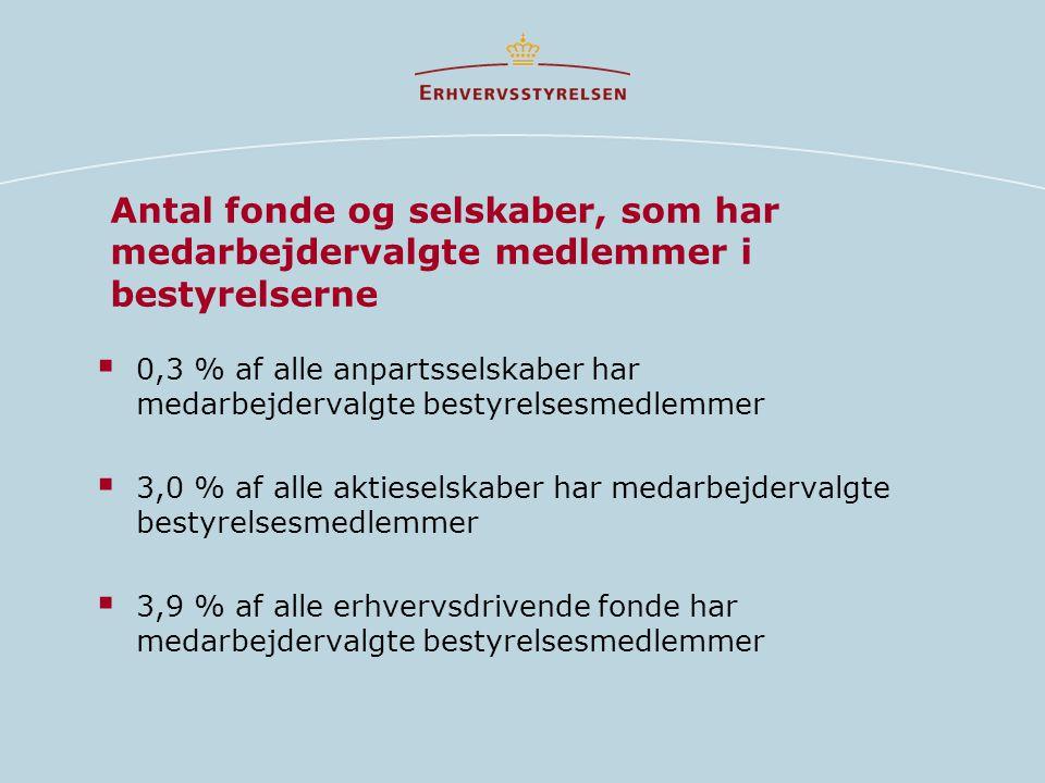 Antal fonde og selskaber, som har medarbejdervalgte medlemmer i bestyrelserne  0,3 % af alle anpartsselskaber har medarbejdervalgte bestyrelsesmedlemmer  3,0 % af alle aktieselskaber har medarbejdervalgte bestyrelsesmedlemmer  3,9 % af alle erhvervsdrivende fonde har medarbejdervalgte bestyrelsesmedlemmer