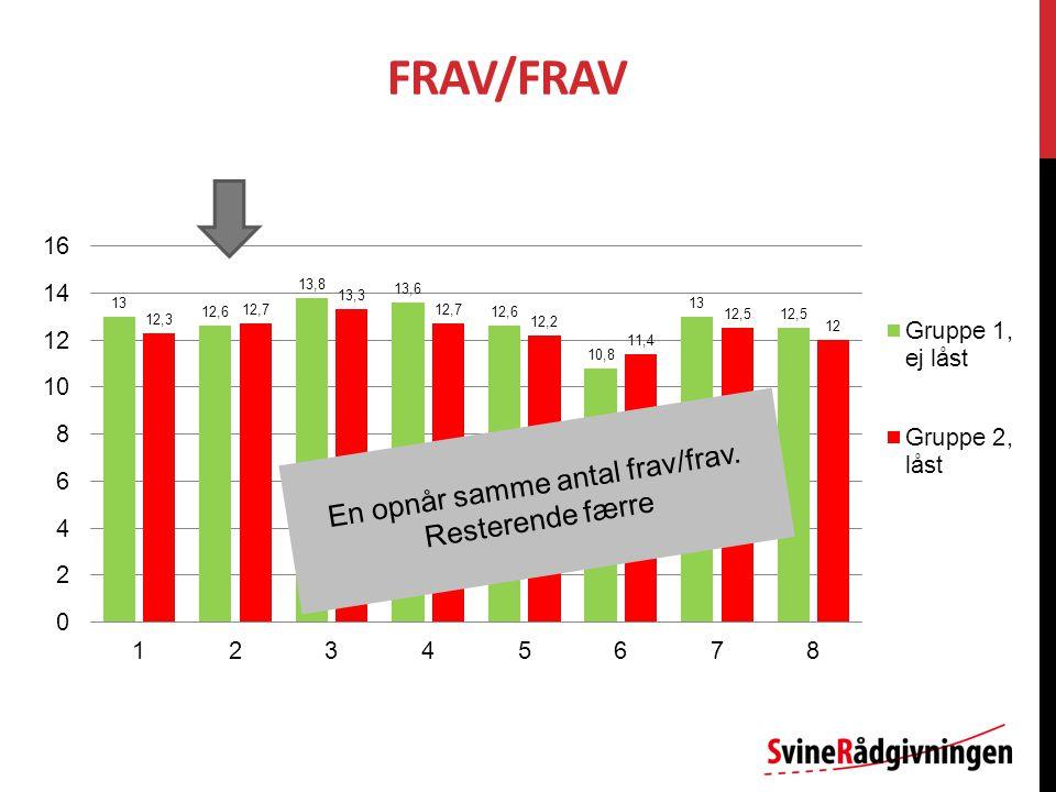FRAV/FRAV En opnår samme antal frav/frav. Resterende færre