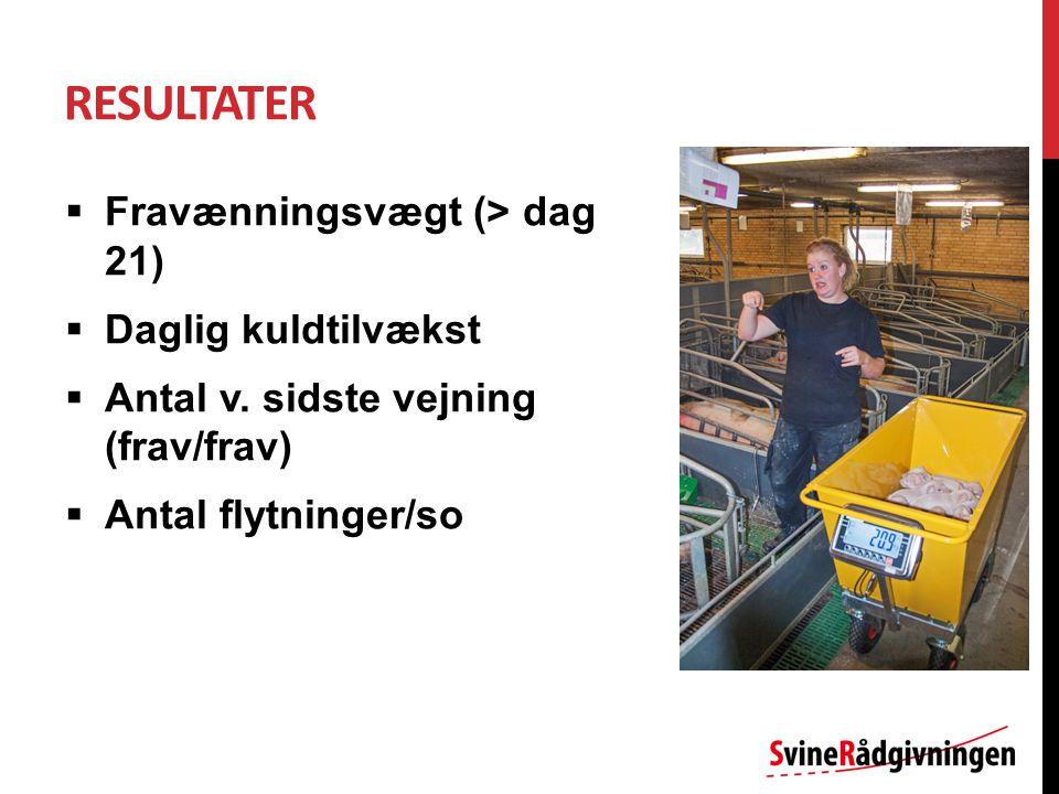 RESULTATER  Fravænningsvægt (> dag 21)  Daglig kuldtilvækst  Antal v.
