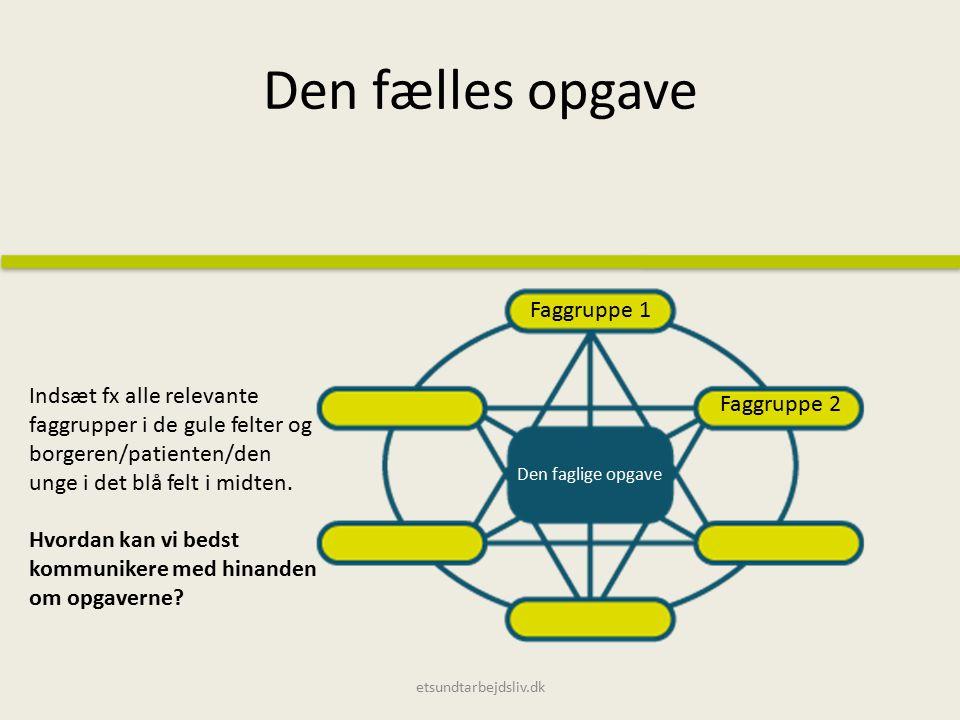 Den fælles opgave etsundtarbejdsliv.dk Indsæt fx alle relevante faggrupper i de gule felter og borgeren/patienten/den unge i det blå felt i midten.