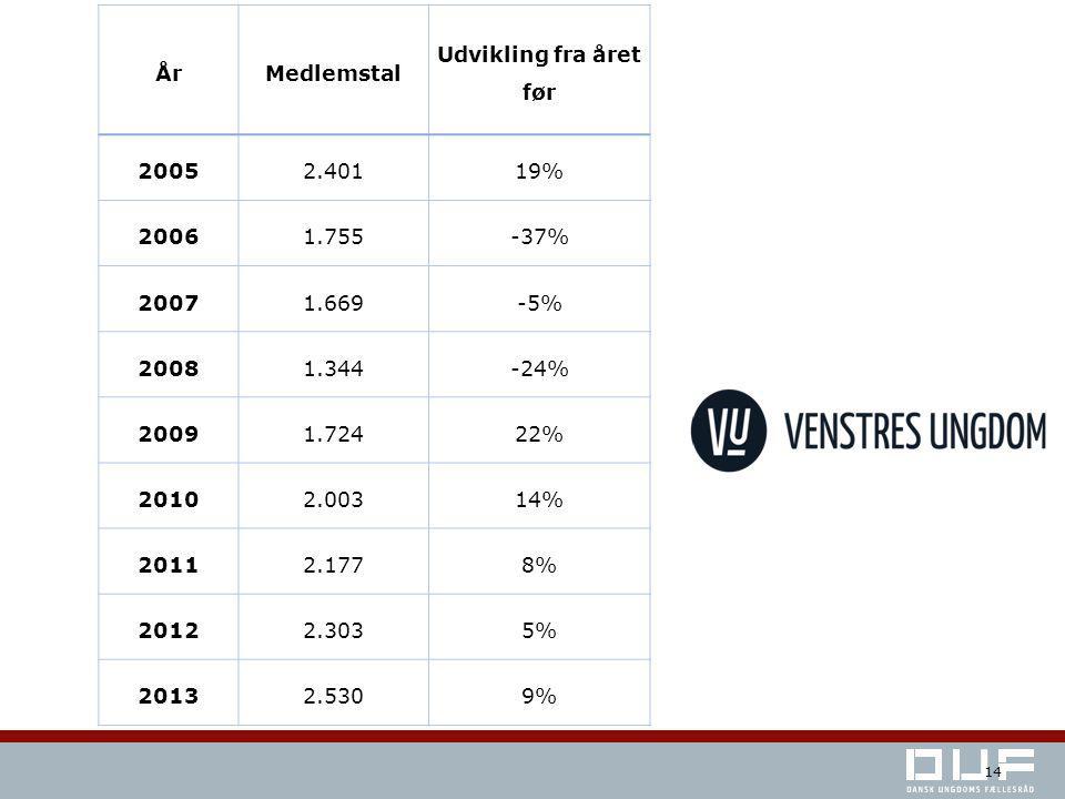 ÅrMedlemstal Udvikling fra året før 20052.40119% 20061.755-37% 20071.669-5% 20081.344-24% 20091.72422% 20102.00314% 20112.1778% 20122.3035% 20132.5309% 14