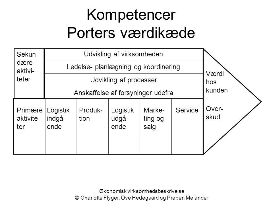 Økonomisk virksomhedsbeskrivelse © Charlotte Flyger, Ove Hedegaard og Preben Melander Kompetencer Porters værdikæde Primære aktivite- ter Logistik ind