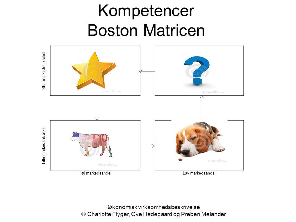 Kompetencer Boston Matricen Økonomisk virksomhedsbeskrivelse © Charlotte Flyger, Ove Hedegaard og Preben Melander Stor markedstilvækst StarQuestionmar