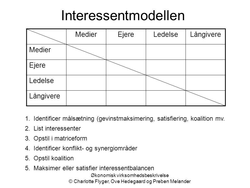 Økonomisk virksomhedsbeskrivelse © Charlotte Flyger, Ove Hedegaard og Preben Melander Interessentmodellen MedierEjereLedelseLångivere Medier Ejere Led
