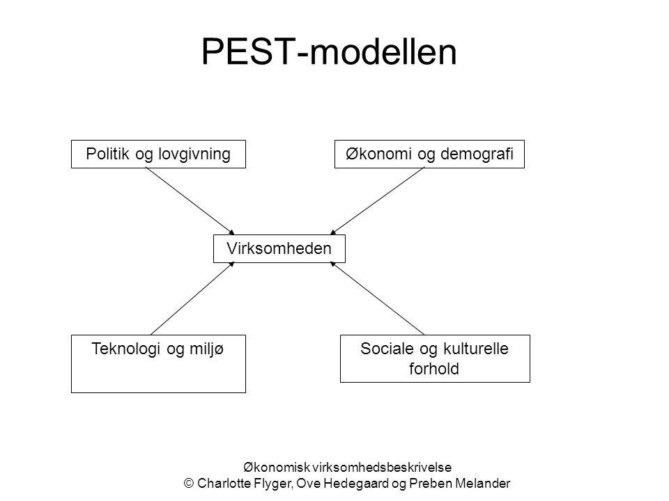 PEST-modellen Politik og lovgivningØkonomi og demografi Teknologi og miljøSociale og kulturelle forhold Virksomheden Økonomisk virksomhedsbeskrivelse
