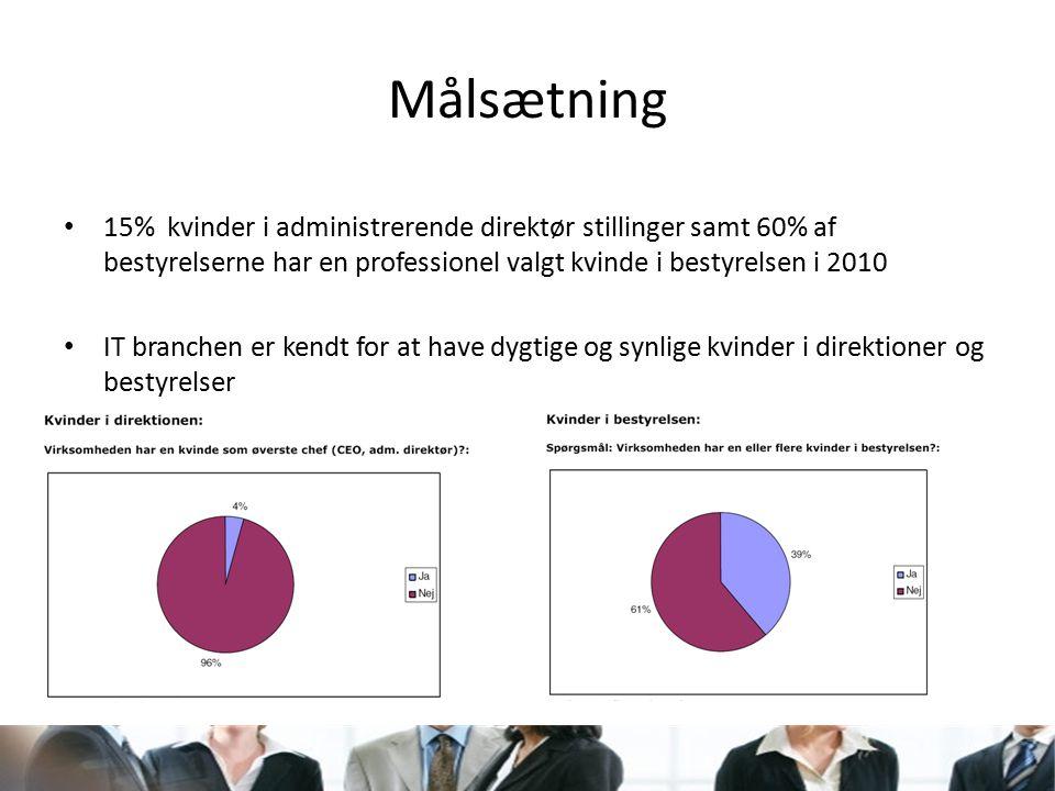 Målsætning 15% kvinder i administrerende direktør stillinger samt 60% af bestyrelserne har en professionel valgt kvinde i bestyrelsen i 2010 IT branchen er kendt for at have dygtige og synlige kvinder i direktioner og bestyrelser