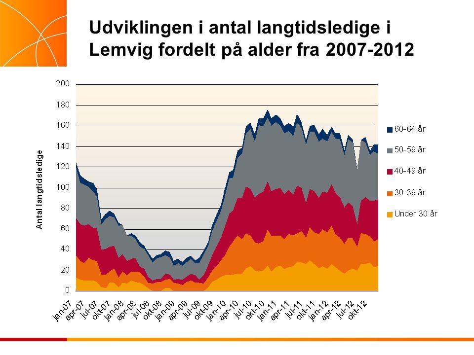 Udviklingen i antal langtidsledige i Lemvig fordelt på alder fra 2007-2012