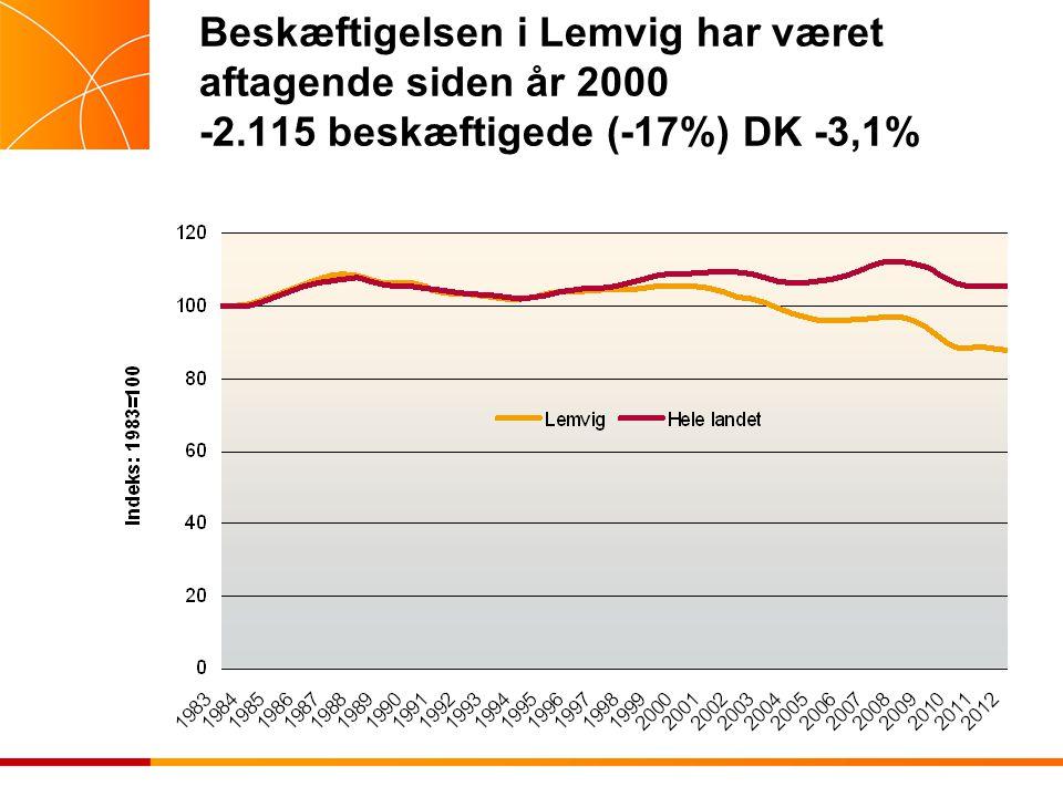 Beskæftigelsen i Lemvig har været aftagende siden år 2000 -2.115 beskæftigede (-17%) DK -3,1%