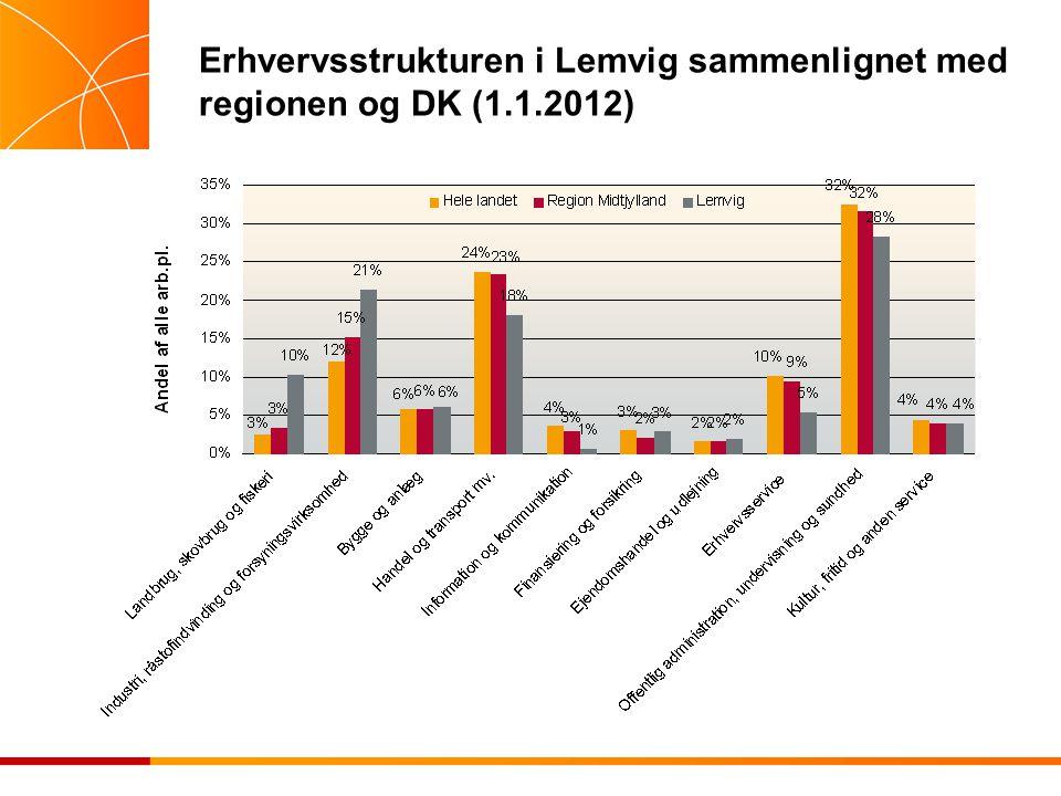 Erhvervsstrukturen i Lemvig sammenlignet med regionen og DK (1.1.2012)
