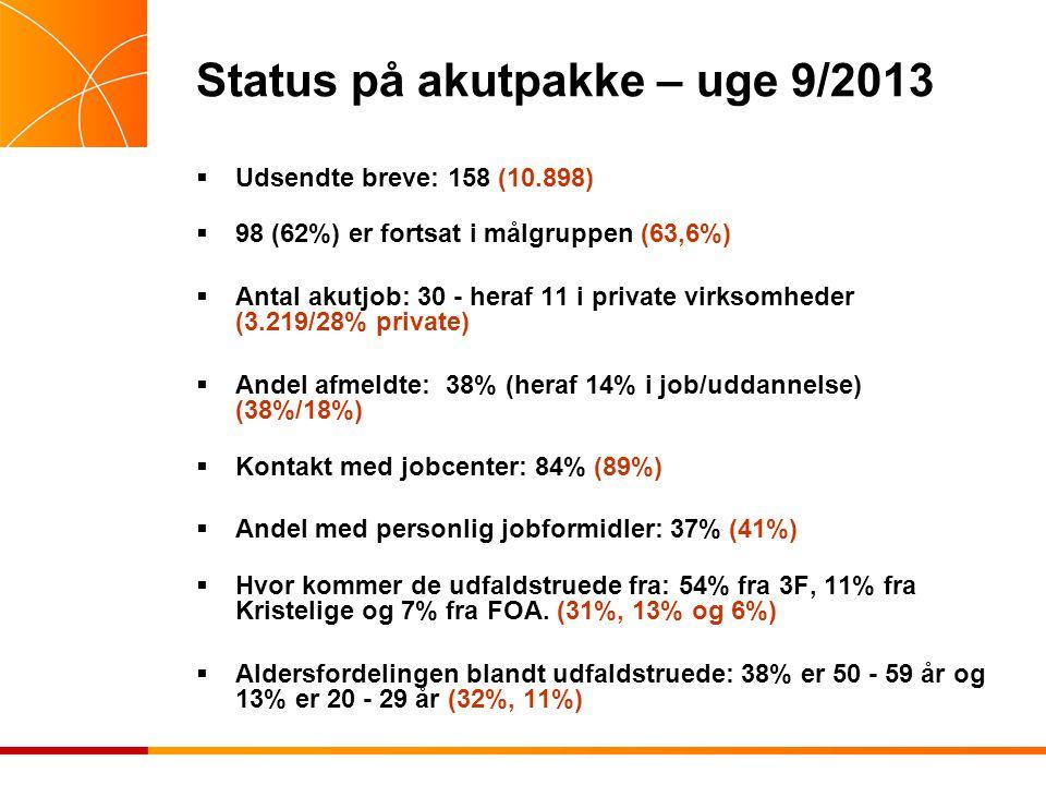 Status på akutpakke – uge 9/2013  Udsendte breve: 158 (10.898)  98 (62%) er fortsat i målgruppen (63,6%)  Antal akutjob: 30 - heraf 11 i private virksomheder (3.219/28% private)  Andel afmeldte: 38% (heraf 14% i job/uddannelse) (38%/18%)  Kontakt med jobcenter: 84% (89%)  Andel med personlig jobformidler: 37% (41%)  Hvor kommer de udfaldstruede fra: 54% fra 3F, 11% fra Kristelige og 7% fra FOA.
