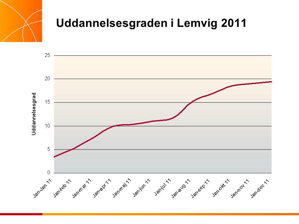 Uddannelsesgraden i Lemvig 2011