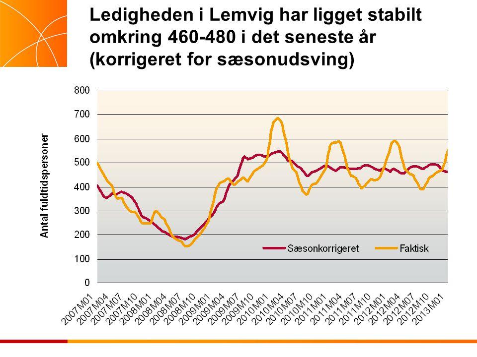 Ledigheden i Lemvig har ligget stabilt omkring 460-480 i det seneste år (korrigeret for sæsonudsving)