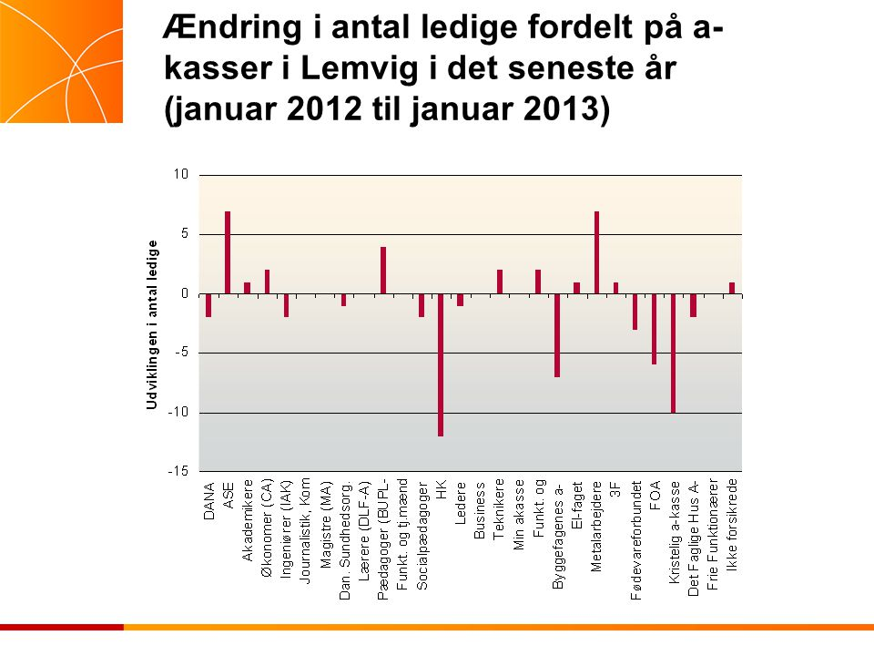 Ændring i antal ledige fordelt på a- kasser i Lemvig i det seneste år (januar 2012 til januar 2013)