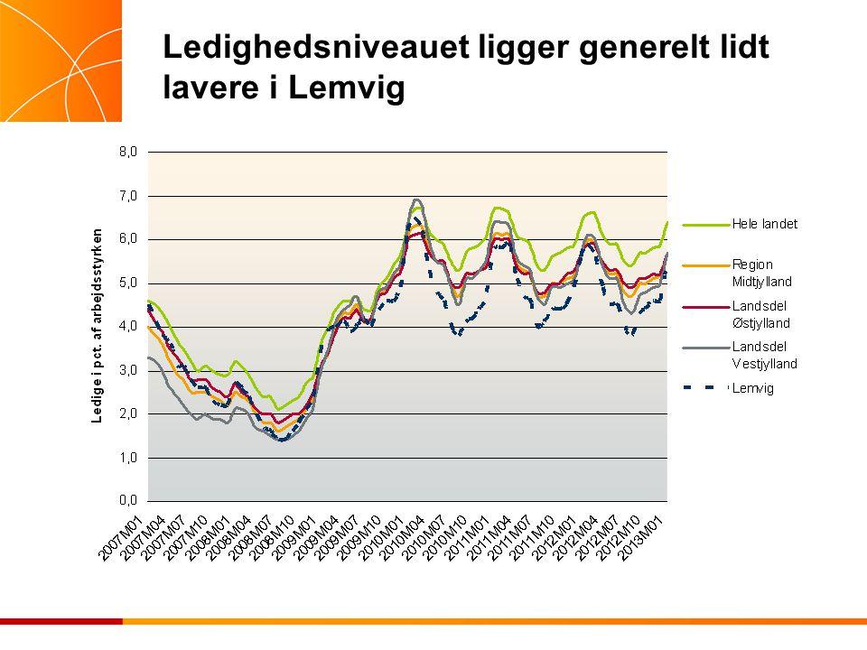 Ledighedsniveauet ligger generelt lidt lavere i Lemvig
