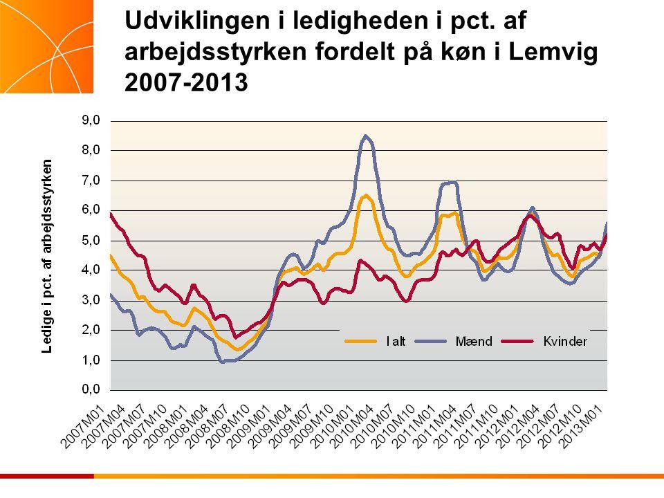 Udviklingen i ledigheden i pct. af arbejdsstyrken fordelt på køn i Lemvig 2007-2013