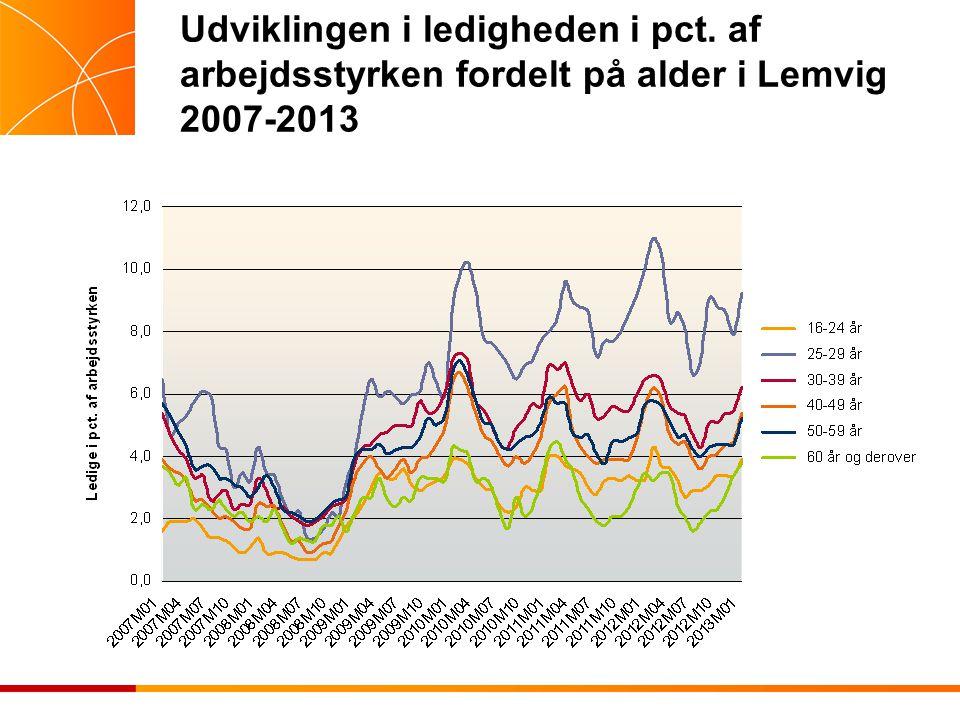 Udviklingen i ledigheden i pct. af arbejdsstyrken fordelt på alder i Lemvig 2007-2013