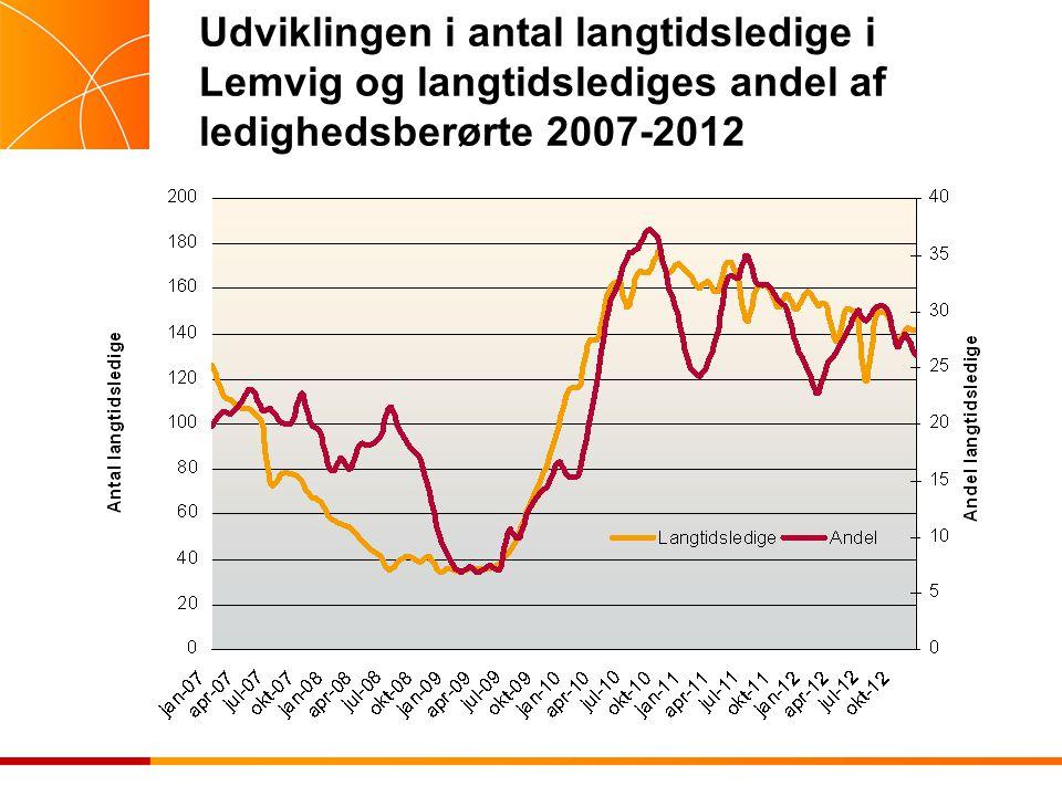 Udviklingen i antal langtidsledige i Lemvig og langtidslediges andel af ledighedsberørte 2007-2012