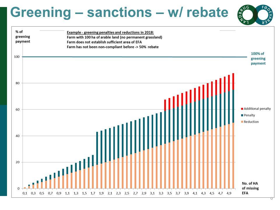 Overskrift her Greening – sanctions – w/ rebate 8