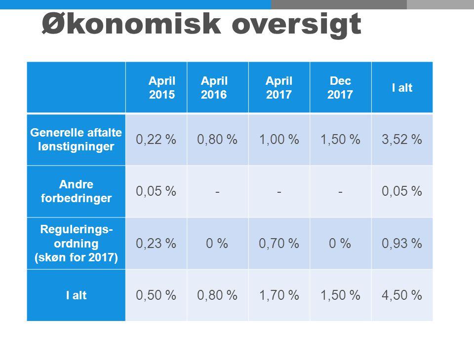 Økonomisk oversigt April 2015 April 2016 April 2017 Dec 2017 I alt Generelle aftalte lønstigninger 0,22 %0,80 %1,00 %1,50 %3,52 % Andre forbedringer 0,05 %--- Regulerings- ordning (skøn for 2017) 0,23 %0 %0,70 %0 %0,93 % I alt 0,50 %0,80 %1,70 %1,50 %4,50 %